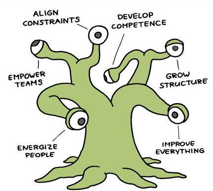 Management 3.0 Training (online)